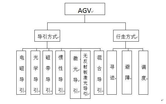 AGV技术分支框架图